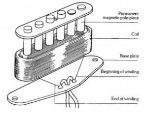seymourduncan single coil